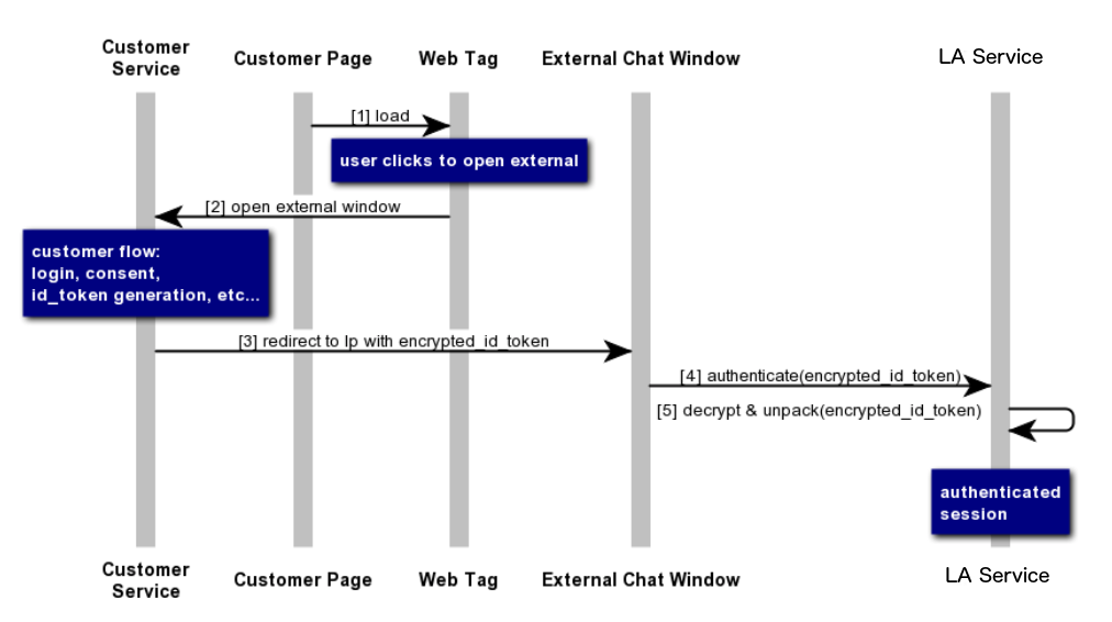 High Level Software Architecture: Authenticated Interactions